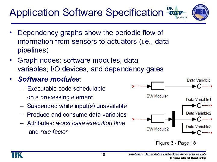 Application Software Specification • Dependency graphs show the periodic flow of information from sensors