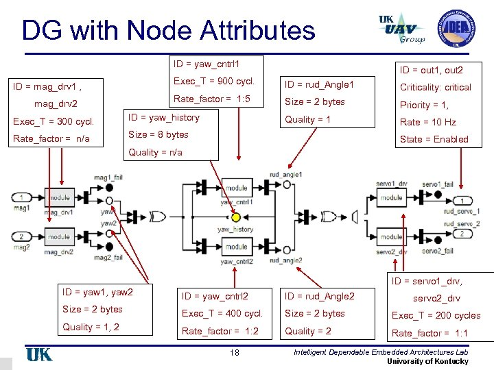 DG with Node Attributes ID = yaw_cntrl 1 ID = out 1, out 2