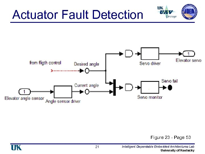 Actuator Fault Detection Figure 23 - Page 53 21 Intelligent Dependable Embedded Architectures Lab