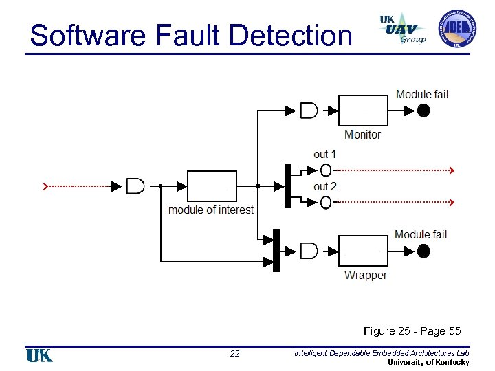 Software Fault Detection Figure 25 - Page 55 22 Intelligent Dependable Embedded Architectures Lab