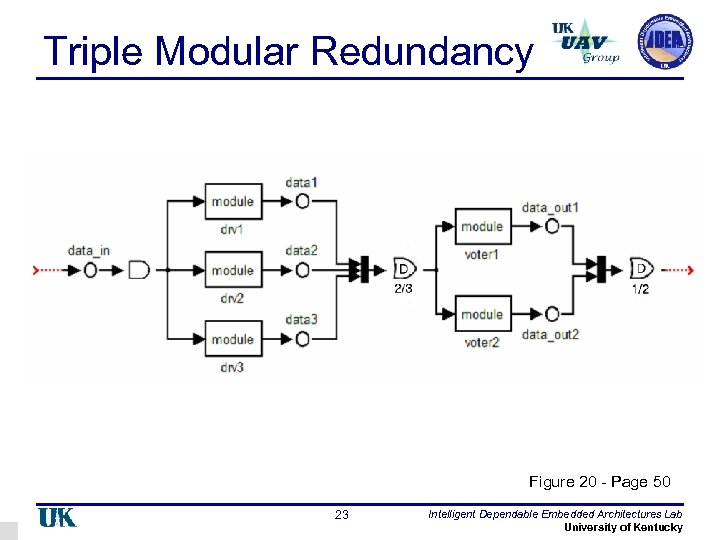 Triple Modular Redundancy Figure 20 - Page 50 23 Intelligent Dependable Embedded Architectures Lab