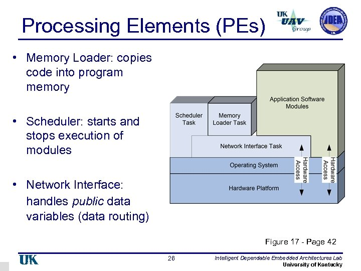 Processing Elements (PEs) • Memory Loader: copies code into program memory • Scheduler: starts
