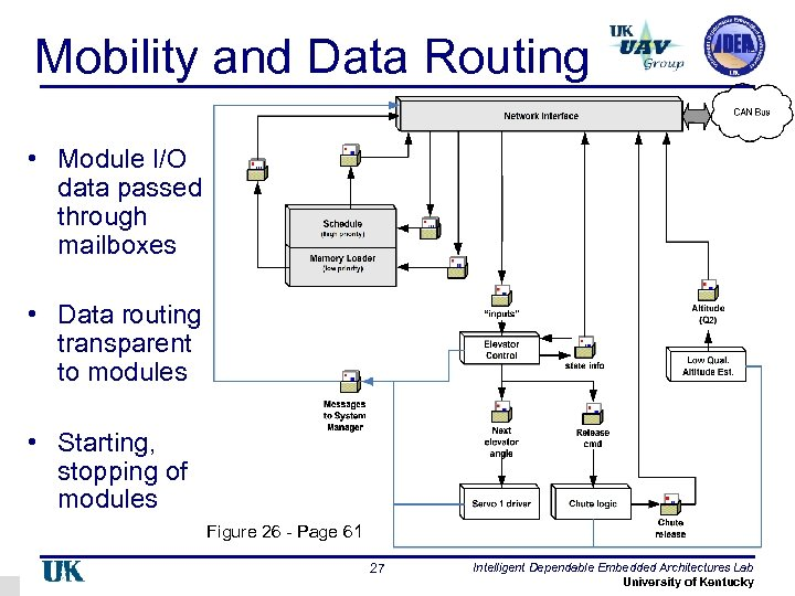 Mobility and Data Routing • Module I/O data passed through mailboxes • Data routing