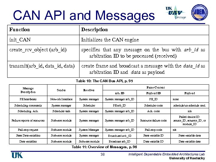 CAN API and Messages Function Description init_CAN Initializes the CAN engine create_rcv_object (arb_id) specifies