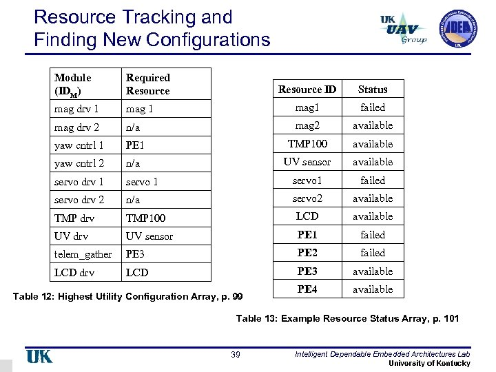 Resource Tracking and Finding New Configurations Module (IDM) Required Resource mag drv 1 Resource