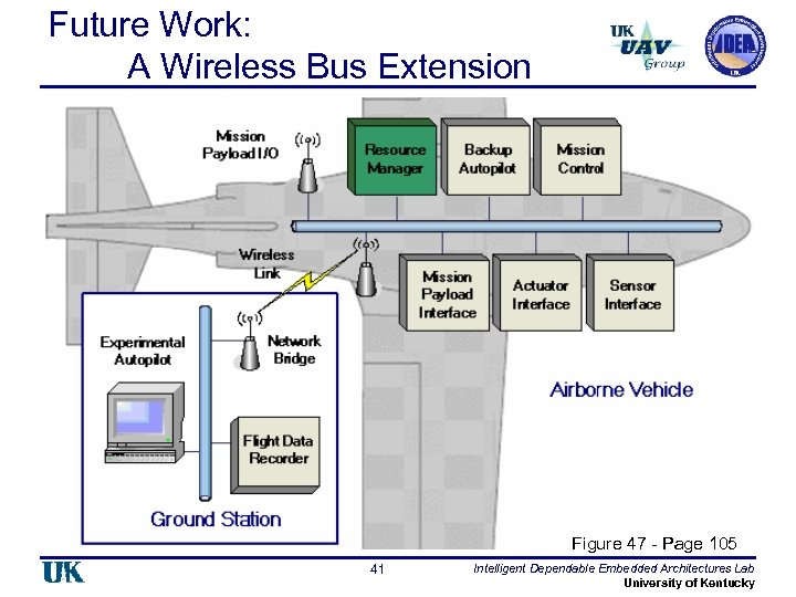 Future Work: A Wireless Bus Extension Figure 47 - Page 105 41 Intelligent Dependable