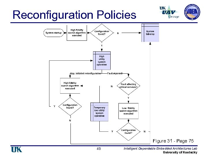 Reconfiguration Policies Figure 31 - Page 75 49 Intelligent Dependable Embedded Architectures Lab University