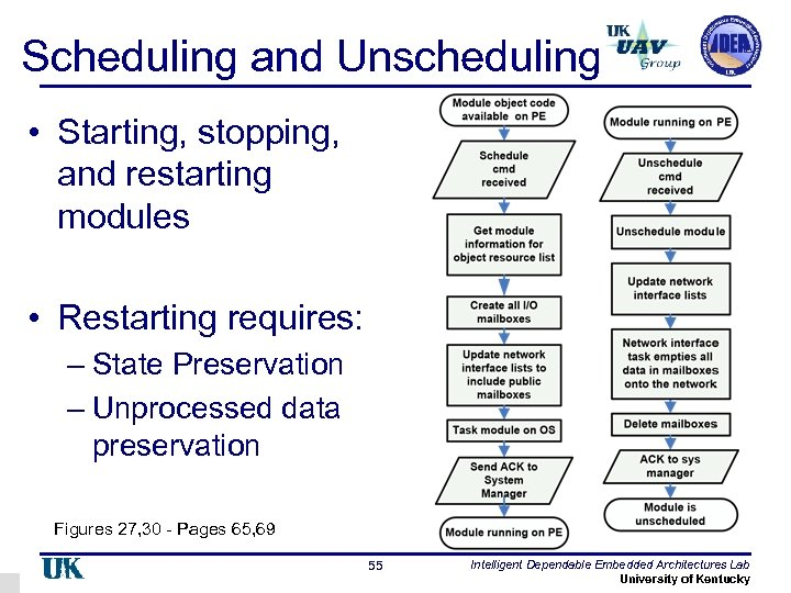 Scheduling and Unscheduling • Starting, stopping, and restarting modules • Restarting requires: – State