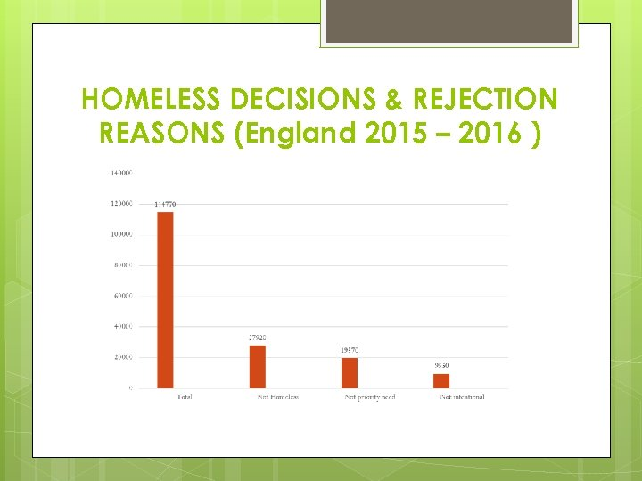 HOMELESS DECISIONS & REJECTION REASONS (England 2015 – 2016 )