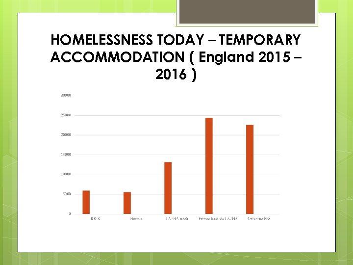 HOMELESSNESS TODAY – TEMPORARY ACCOMMODATION ( England 2015 – 2016 )