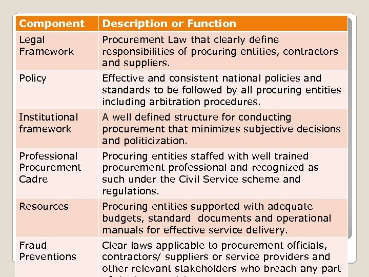 Component Description or Function Legal Framework Procurement Law that clearly define responsibilities of procuring