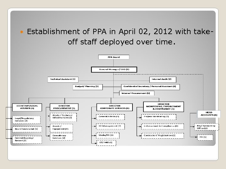 Establishment of PPA in April 02, 2012 with takeoff staff deployed over time.