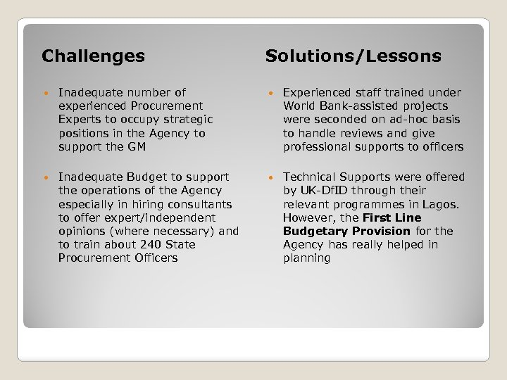 Challenges Solutions/Lessons Inadequate number of experienced Procurement Experts to occupy strategic positions in the