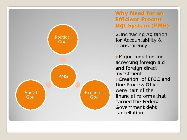 Why Need for an Efficient Procmt Mgt System (PMS) 2. Increasing Agitation for Accountability