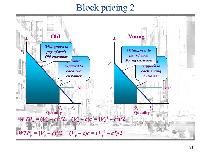 Block pricing 2 $ Vo Old $ Willingness to pay of each Old customer