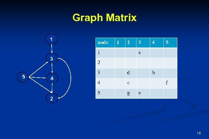 Graph Matrix 1 node 1 2 1 3 5 4 5 a 2 3