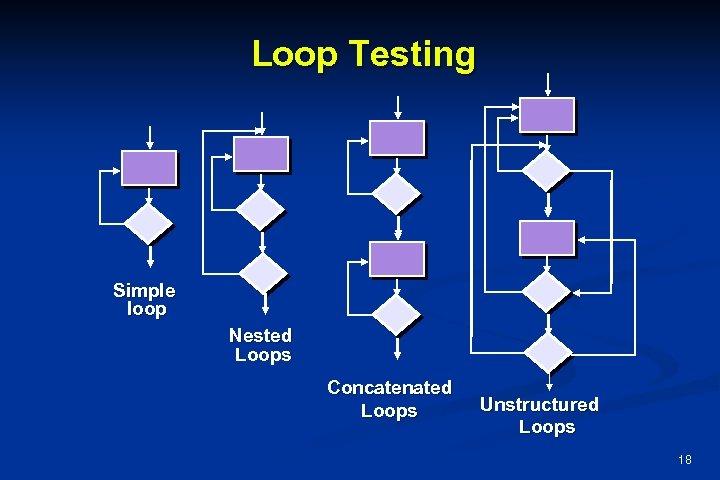 Loop Testing Simple loop Nested Loops Concatenated Loops Unstructured Loops 18