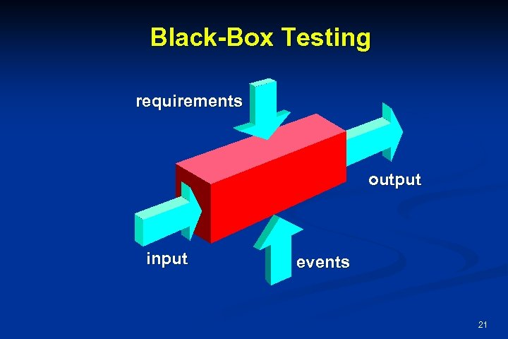 Black-Box Testing requirements output input events 21