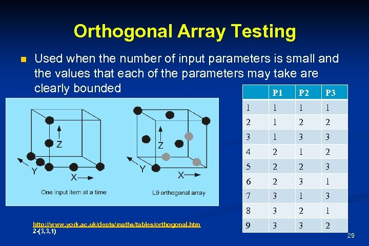 Orthogonal Array Testing n Used when the number of input parameters is small and