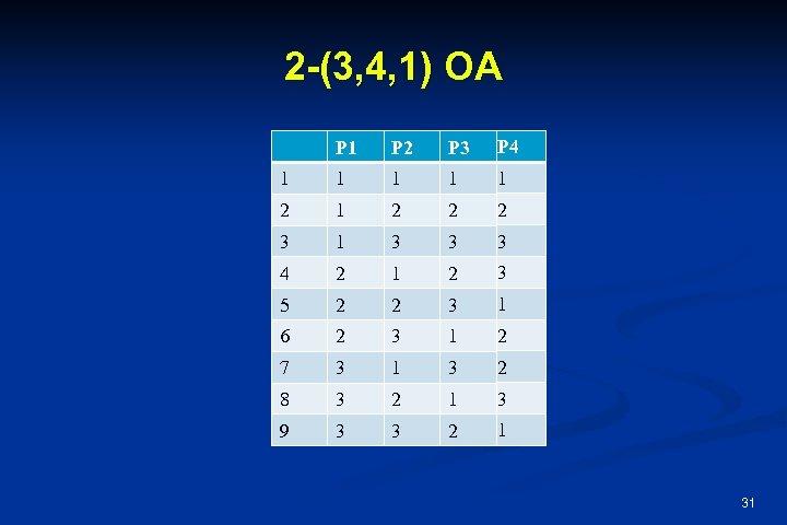 2 -(3, 4, 1) OA P 1 P 2 P 3 P 4 1