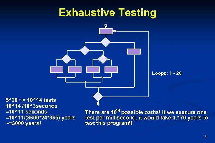 Exhaustive Testing Loops: 1 - 20 5^20 ~= 10^14 tests 10^14 /10^3 seconds =10^11/(3600*24*365)
