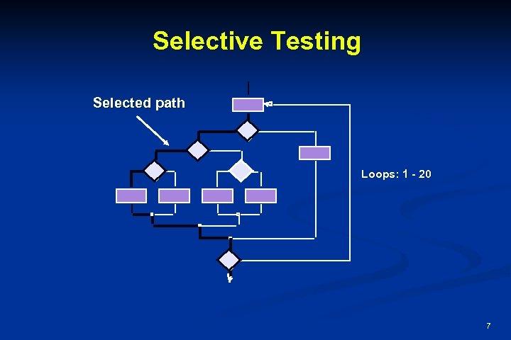 Selective Testing Selected path Loops: 1 - 20 7