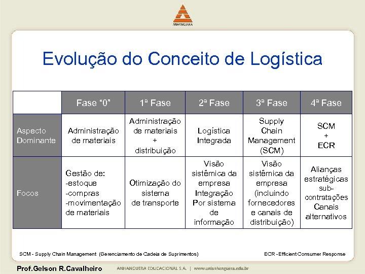 """Evolução do Conceito de Logística Fase """" 0"""" Aspecto Dominante Focos 1ª Fase Administração"""
