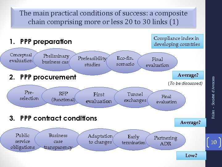 The main practical conditions of success: a composite chain comprising more or less 20