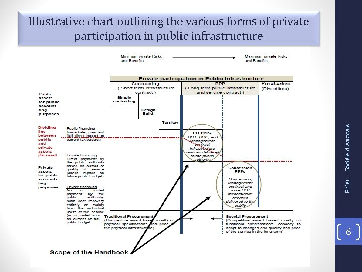 Frilet - Société d'Avocats Illustrative chart outlining the various forms of private participation in