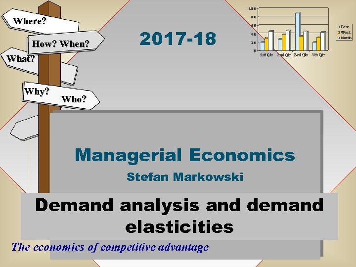 Where? How? When? What? Why? 2017 -18 Who? Managerial Economics Stefan Markowski Demand analysis