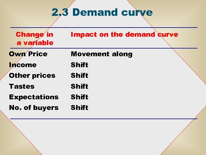 2. 3 Demand curve Change in a variable Impact on the demand curve Own