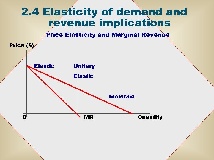 2. 4 Elasticity of demand revenue implications Price Elasticity and Marginal Revenue Price ($)