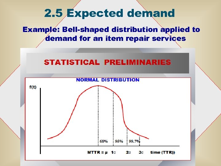 2. 5 Expected demand Example: Bell-shaped distribution applied to demand for an item repair