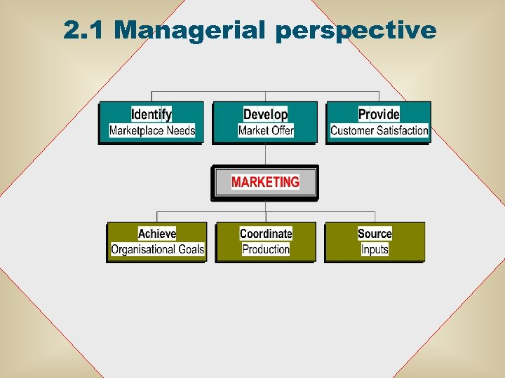 2. 1 Managerial perspective