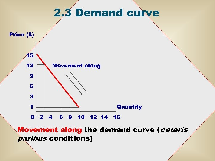 2. 3 Demand curve Price ($) 15 12 Movement along 9 6 3 1