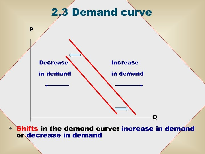 2. 3 Demand curve P Decrease Increase in demand Q • Shifts in the