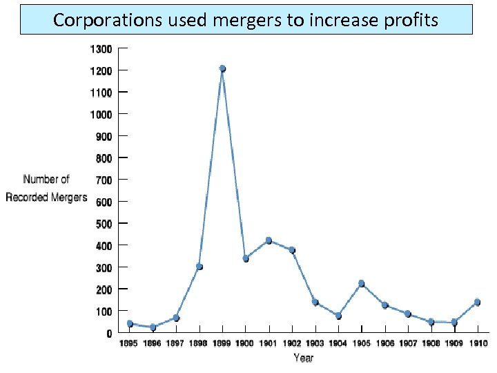 Corporations used mergers to increase profits