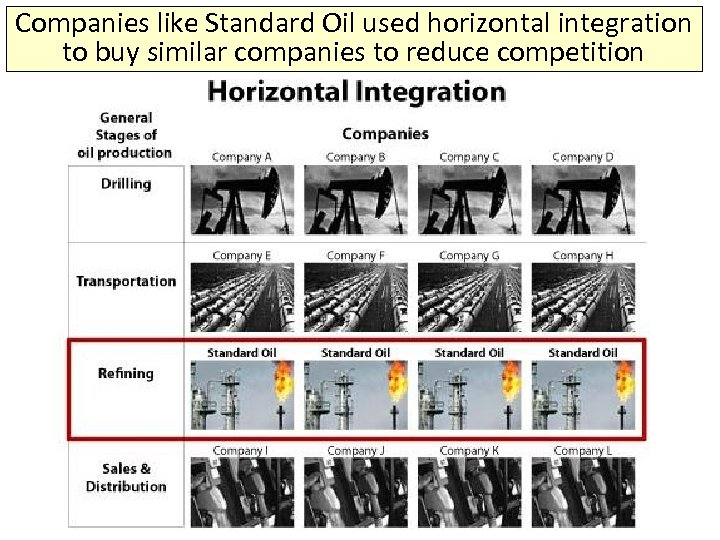 Companies like Standard Oil used horizontal integration to buy similar companies to reduce competition