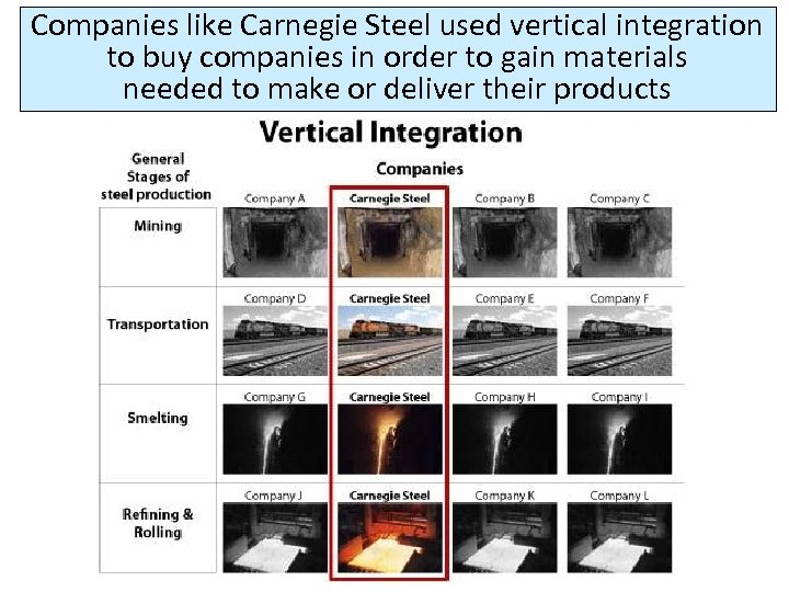Companies like Carnegie Steel used vertical integration to buy companies in order to gain