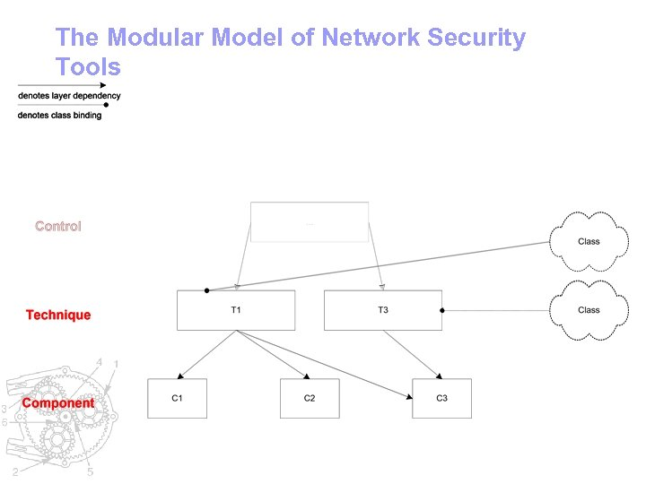 The Modular Model of Network Security Tools