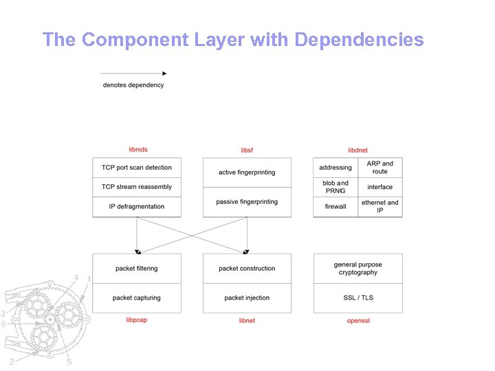 The Component Layer with Dependencies