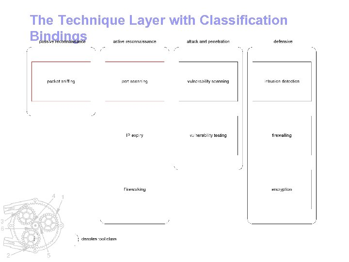 The Technique Layer with Classification Bindings