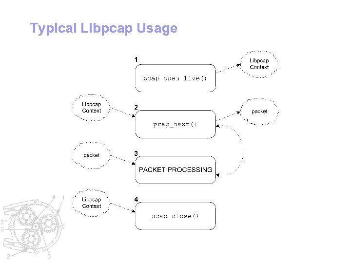 Typical Libpcap Usage