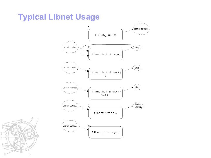 Typical Libnet Usage