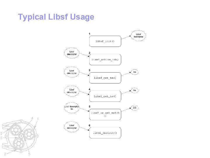 Typical Libsf Usage