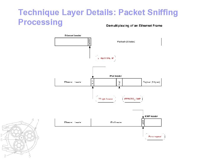 Technique Layer Details: Packet Sniffing Processing