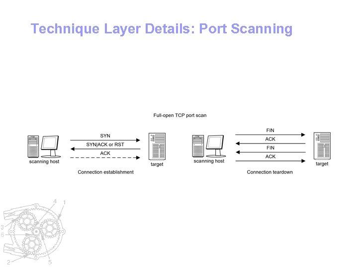 Technique Layer Details: Port Scanning