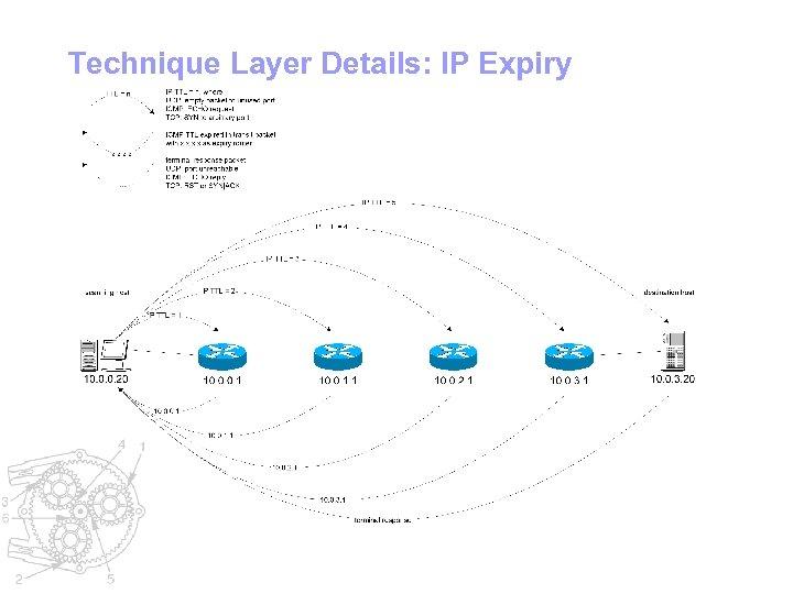 Technique Layer Details: IP Expiry