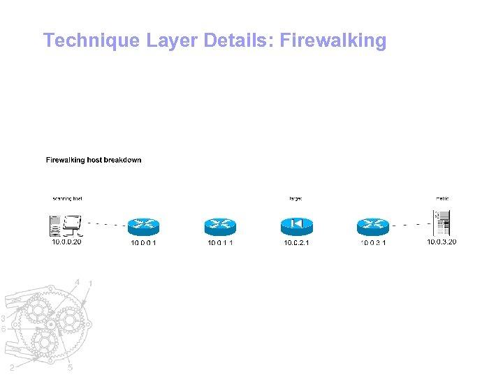 Technique Layer Details: Firewalking