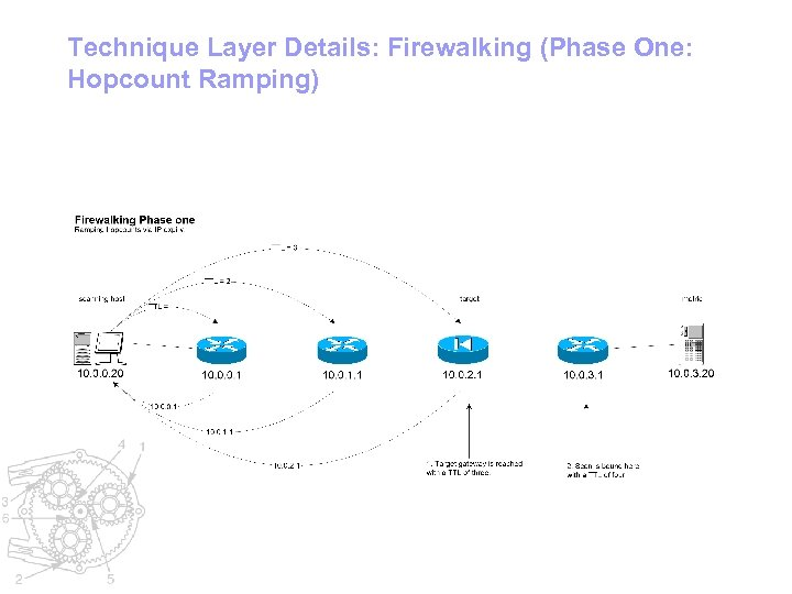 Technique Layer Details: Firewalking (Phase One: Hopcount Ramping)